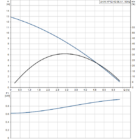 Grundfos Unilift AP 12.40.06.A1 Víztelenítő szivattyú