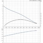 Grundfos AP 35B.50.08.A1 Szennyvízszivattyú