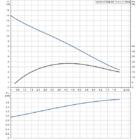 Grundfos AP 50B.50.11.A1 Szennyvízszivattyú