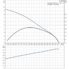 Grundfos UNILIFT CC 9 A1 Szennyezettvíz szivattyú