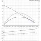 Grundfos SEG.40.09.E.2.1.502 Átemelő szivattyú