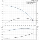 Grundfos SQE 5-60 Búvárszivattyú
