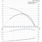 Grundfos SQE 5-15 Búvárszivattyú