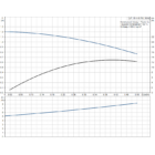 Grundfos UP 15-14 B PM Cirkulációs szivattyú