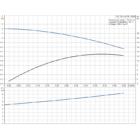 Grundfos UP 15-14 BX PM Cirkulációs szivattyú