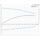 Grundfos UP 15-14 BA PM Cirkulációs szivattyú